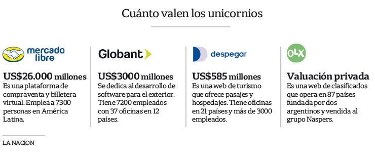 f27f91f4d Unicornios: cuál es el presente de las tecnológicas argentinas que ...